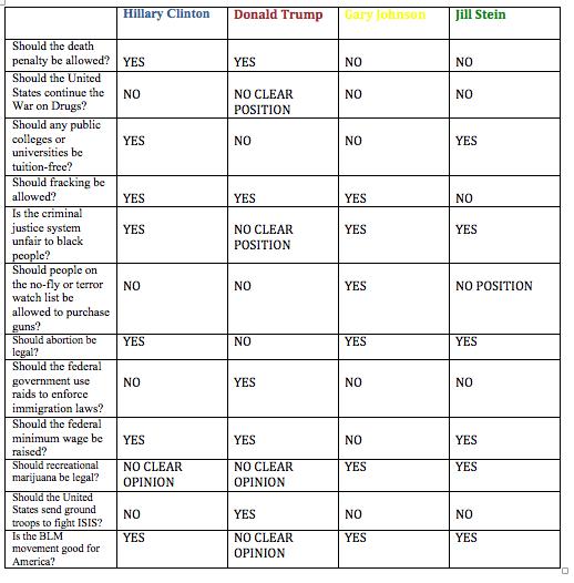 candidate-chart